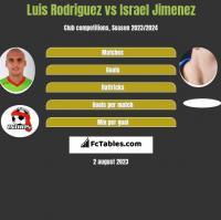 Luis Rodriguez vs Israel Jimenez h2h player stats