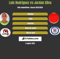 Luis Rodriguez vs Jordan Silva h2h player stats