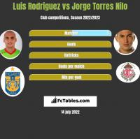 Luis Rodriguez vs Jorge Torres Nilo h2h player stats