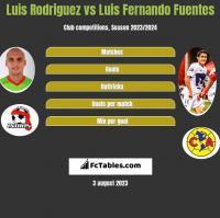 Luis Rodriguez vs Luis Fernando Fuentes h2h player stats
