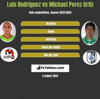 Luis Rodriguez vs Michael Perez Ortiz h2h player stats