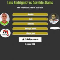 Luis Rodriguez vs Osvaldo Alanis h2h player stats