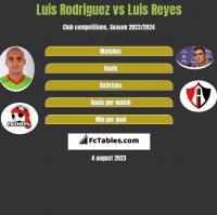 Luis Rodriguez vs Luis Reyes h2h player stats