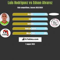 Luis Rodriguez vs Edson Alvarez h2h player stats