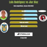 Luis Rodriguez vs Jiar Diaz h2h player stats