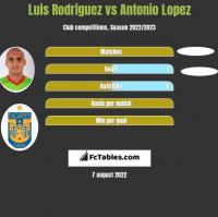 Luis Rodriguez vs Antonio Lopez h2h player stats