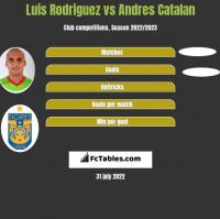 Luis Rodriguez vs Andres Catalan h2h player stats