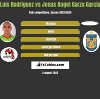 Luis Rodriguez vs Jesus Angel Garza Garcia h2h player stats