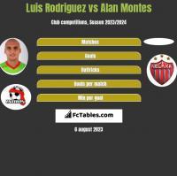 Luis Rodriguez vs Alan Montes h2h player stats