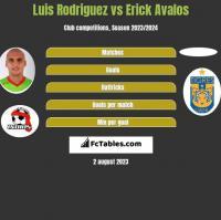 Luis Rodriguez vs Erick Avalos h2h player stats