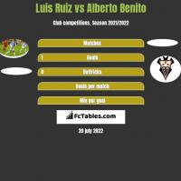 Luis Ruiz vs Alberto Benito h2h player stats