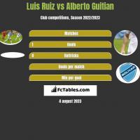 Luis Ruiz vs Alberto Guitian h2h player stats