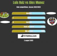 Luis Ruiz vs Alex Munoz h2h player stats