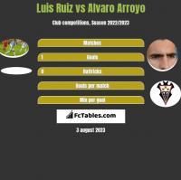 Luis Ruiz vs Alvaro Arroyo h2h player stats