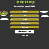 Luis Ruiz vs Borja h2h player stats