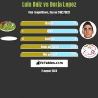 Luis Ruiz vs Borja Lopez h2h player stats