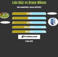 Luis Ruiz vs Bruno Wilson h2h player stats
