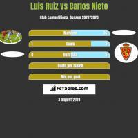 Luis Ruiz vs Carlos Nieto h2h player stats