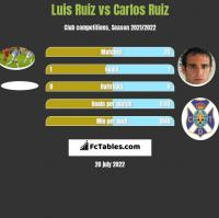 Luis Ruiz vs Carlos Ruiz h2h player stats