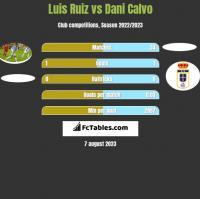 Luis Ruiz vs Dani Calvo h2h player stats