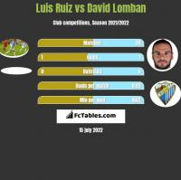 Luis Ruiz vs David Lomban h2h player stats