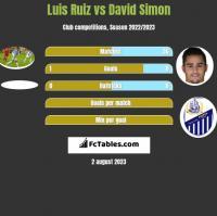 Luis Ruiz vs David Simon h2h player stats