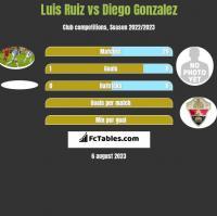 Luis Ruiz vs Diego Gonzalez h2h player stats