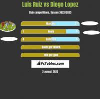 Luis Ruiz vs Diego Lopez h2h player stats