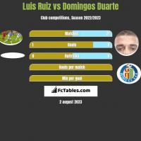 Luis Ruiz vs Domingos Duarte h2h player stats