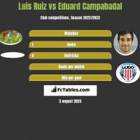 Luis Ruiz vs Eduard Campabadal h2h player stats