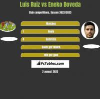 Luis Ruiz vs Eneko Boveda h2h player stats