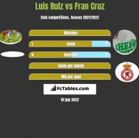 Luis Ruiz vs Fran Cruz h2h player stats