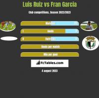 Luis Ruiz vs Fran Garcia h2h player stats