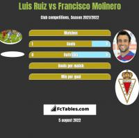 Luis Ruiz vs Francisco Molinero h2h player stats