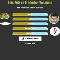 Luis Ruiz vs Frederico Venancio h2h player stats