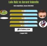 Luis Ruiz vs Gerard Valentin h2h player stats