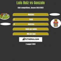 Luis Ruiz vs Gonzalo h2h player stats