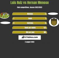 Luis Ruiz vs Hernan Menose h2h player stats