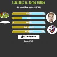 Luis Ruiz vs Jorge Pulido h2h player stats