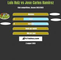 Luis Ruiz vs Jose Carlos Ramirez h2h player stats