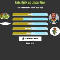 Luis Ruiz vs Jose Rios h2h player stats