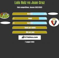 Luis Ruiz vs Juan Cruz h2h player stats