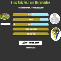 Luis Ruiz vs Luis Hernandez h2h player stats
