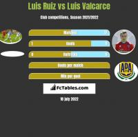 Luis Ruiz vs Luis Valcarce h2h player stats