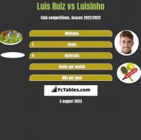 Luis Ruiz vs Luisinho h2h player stats