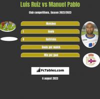 Luis Ruiz vs Manuel Pablo h2h player stats