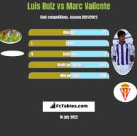 Luis Ruiz vs Marc Valiente h2h player stats