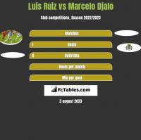 Luis Ruiz vs Marcelo Djalo h2h player stats