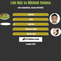 Luis Ruiz vs Michele Somma h2h player stats