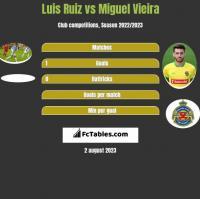 Luis Ruiz vs Miguel Vieira h2h player stats